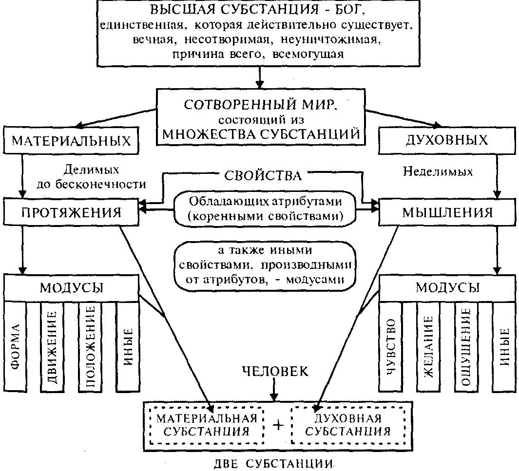 Философия в картинках и схемах, поздравлением