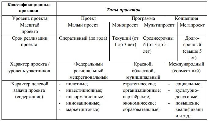 сколько мест займет единая россия